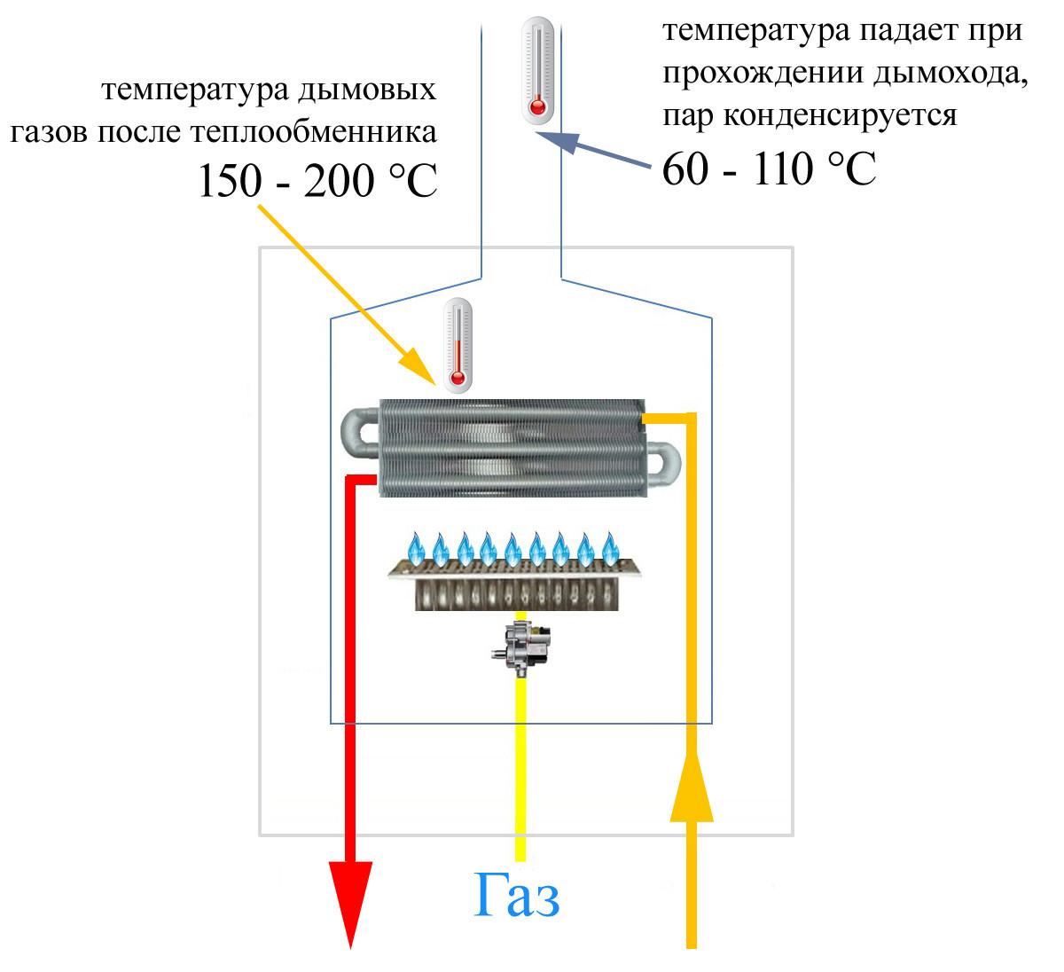 Схема котла и температура дымовых газов
